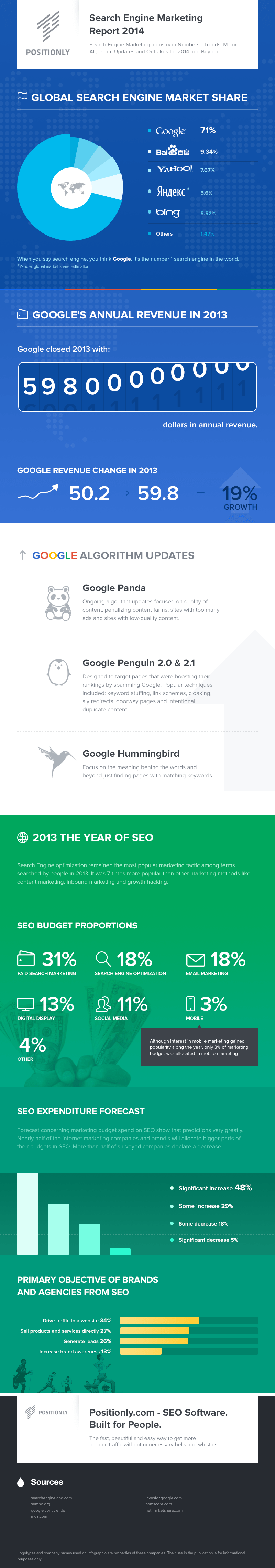 Positionly Search Engine Marketing Industry Report 2014